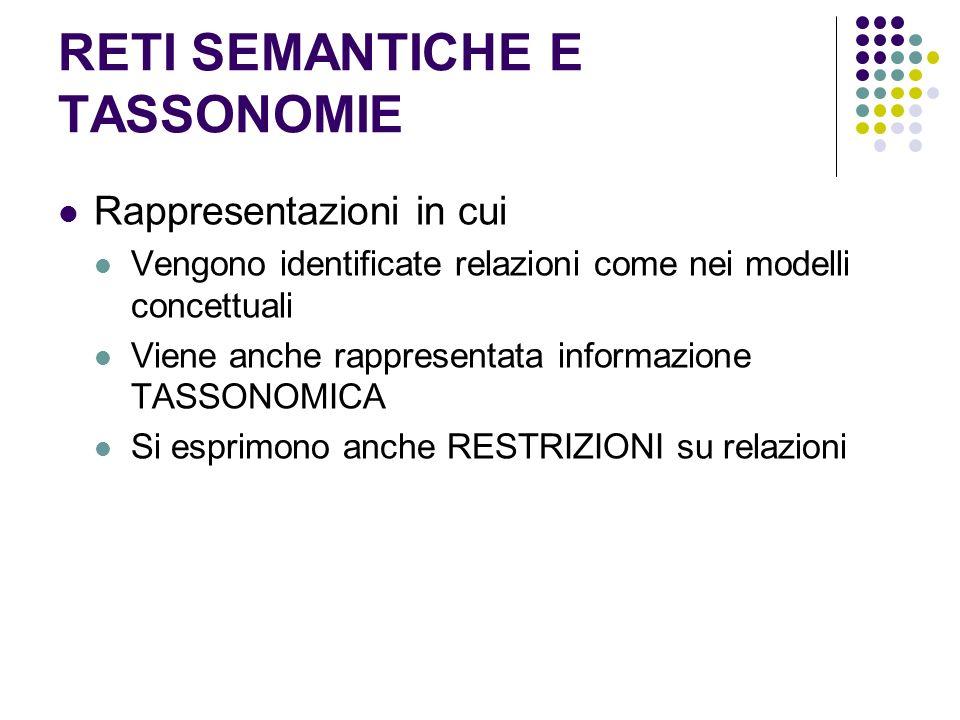 RETI SEMANTICHE E TASSONOMIE