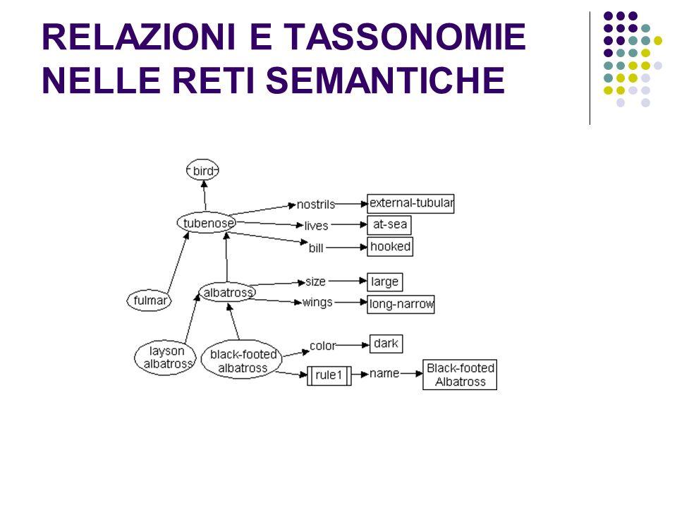 RELAZIONI E TASSONOMIE NELLE RETI SEMANTICHE