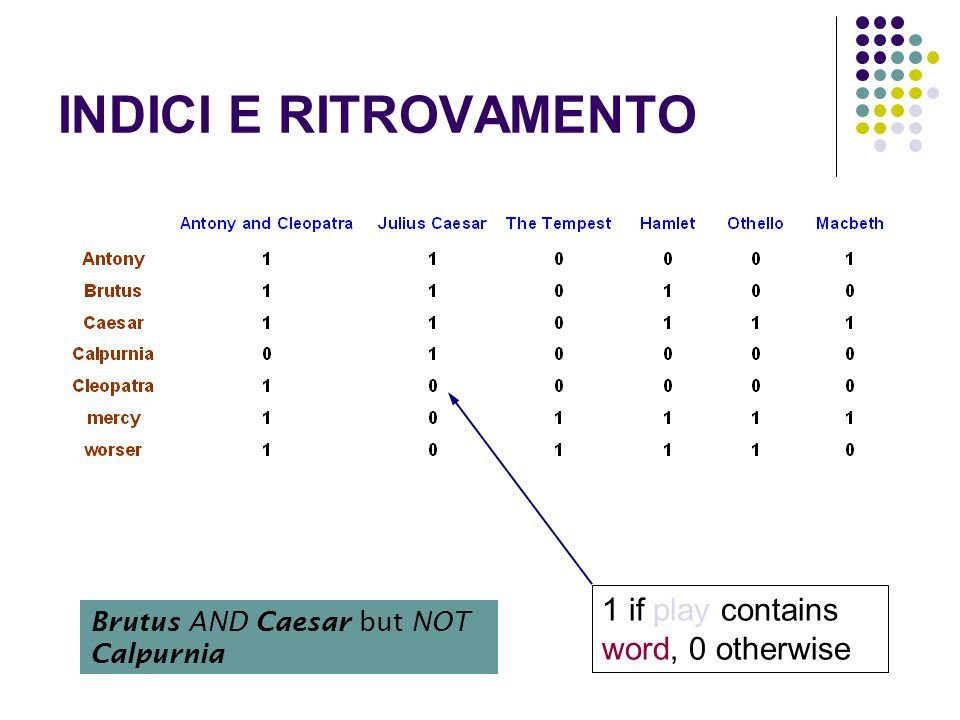 INDICI E RITROVAMENTO 1 if play contains word, 0 otherwise