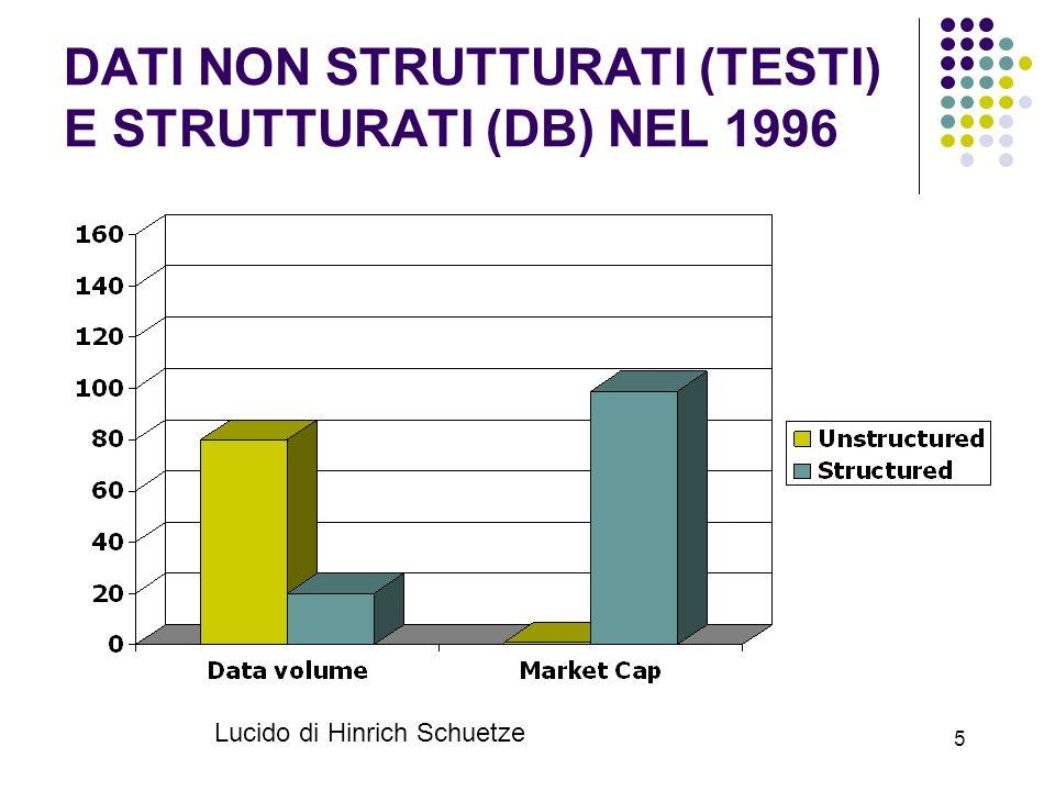 DATI NON STRUTTURATI (TESTI) E STRUTTURATI (DB) NEL 1996