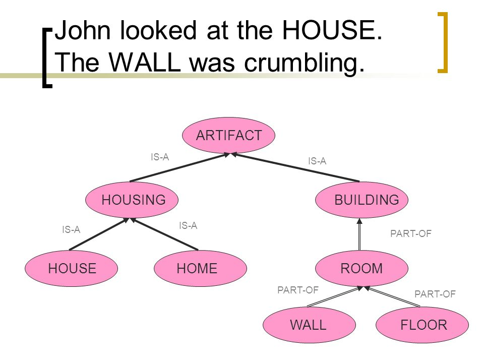 John looked at the HOUSE. The WALL was crumbling.