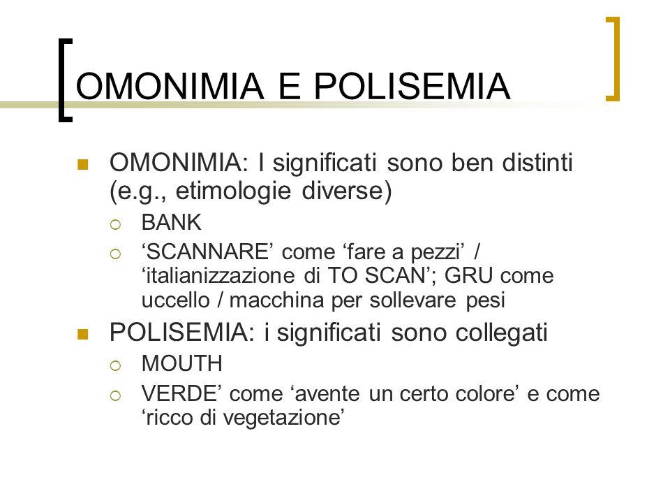 OMONIMIA E POLISEMIA OMONIMIA: I significati sono ben distinti (e.g., etimologie diverse) BANK.