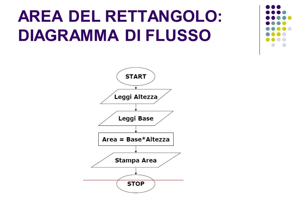 AREA DEL RETTANGOLO: DIAGRAMMA DI FLUSSO