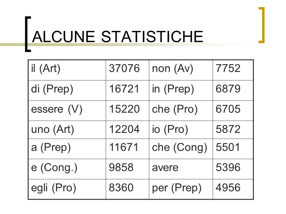 ALCUNE STATISTICHE il (Art) 37076 non (Av) 7752 di (Prep) 16721