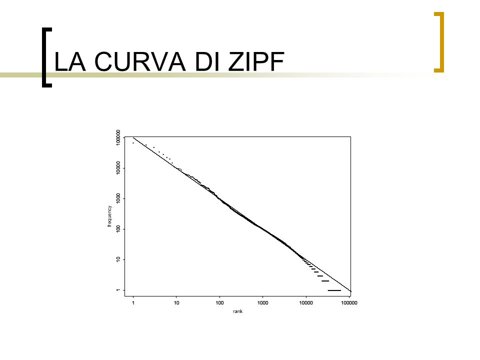 LA CURVA DI ZIPF