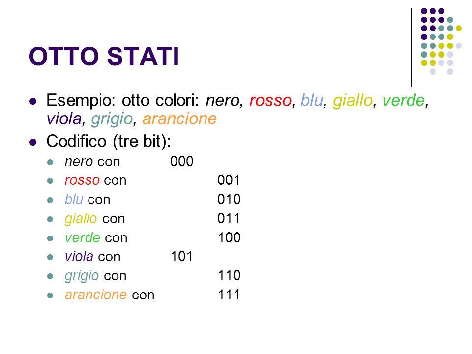 OTTO STATI Esempio: otto colori: nero, rosso, blu, giallo, verde, viola, grigio, arancione. Codifico (tre bit):