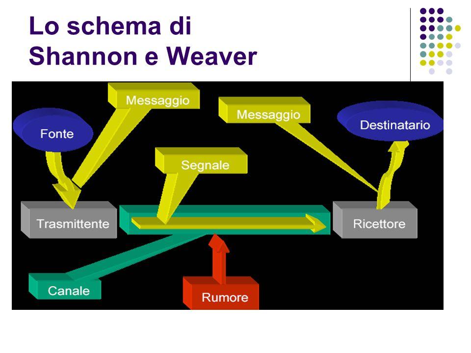 Lo schema di Shannon e Weaver