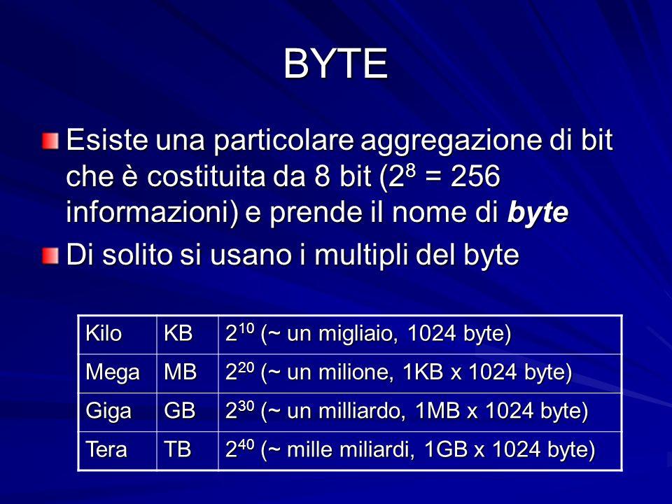 BYTE Esiste una particolare aggregazione di bit che è costituita da 8 bit (28 = 256 informazioni) e prende il nome di byte.