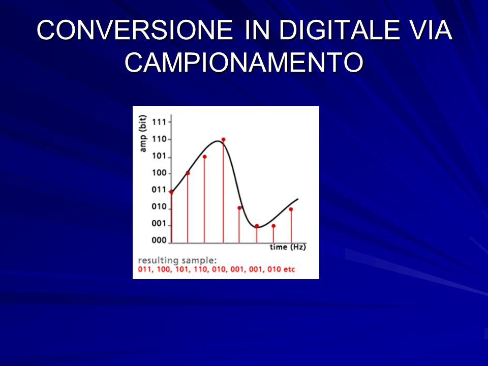 CONVERSIONE IN DIGITALE VIA CAMPIONAMENTO