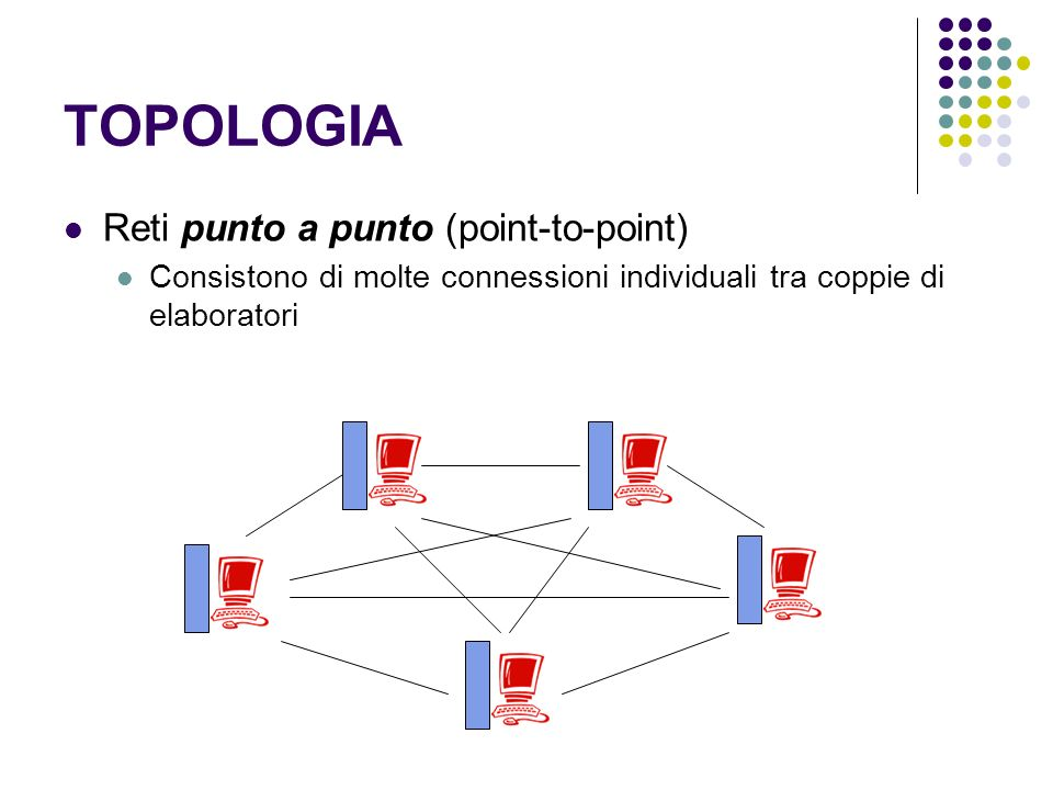 TOPOLOGIA Reti punto a punto (point-to-point)
