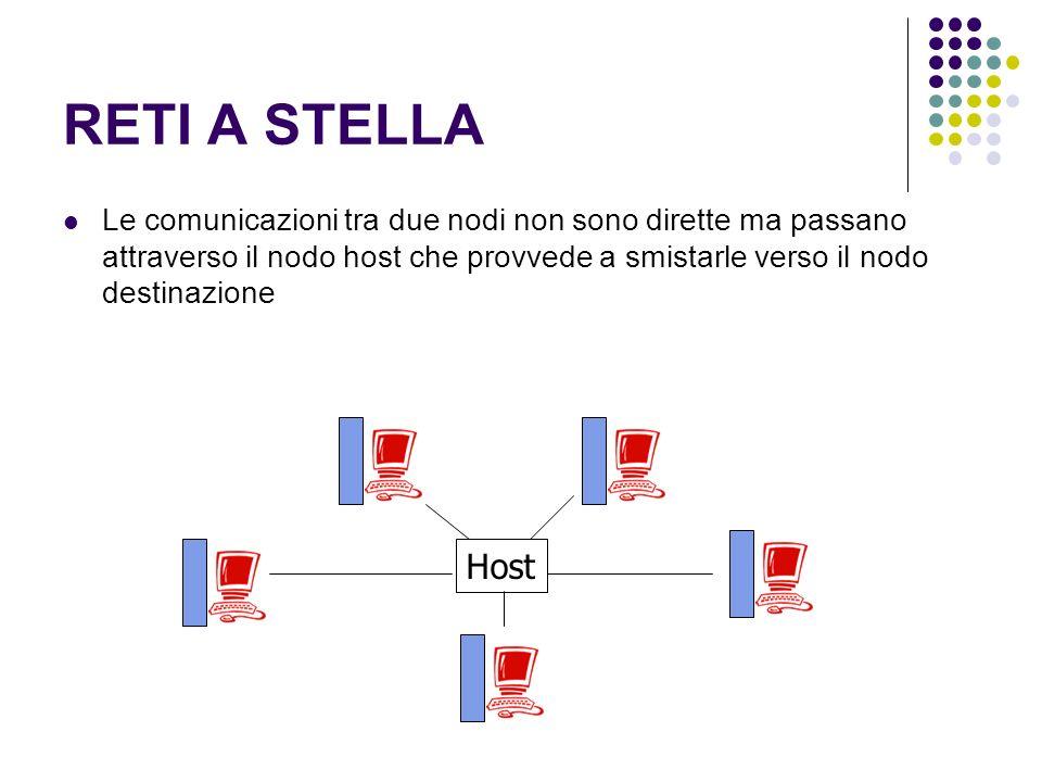 RETI A STELLA Le comunicazioni tra due nodi non sono dirette ma passano attraverso il nodo host che provvede a smistarle verso il nodo destinazione.