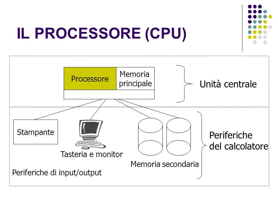 IL PROCESSORE (CPU) Unità centrale Periferiche del calcolatore Memoria