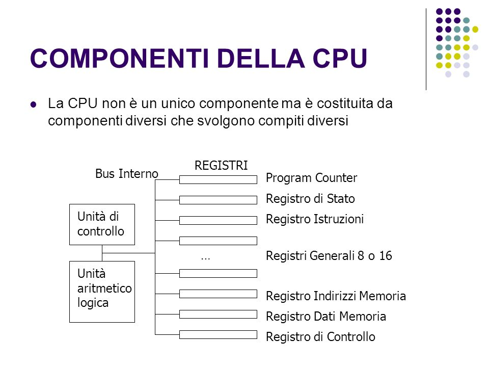 COMPONENTI DELLA CPU La CPU non è un unico componente ma è costituita da componenti diversi che svolgono compiti diversi.