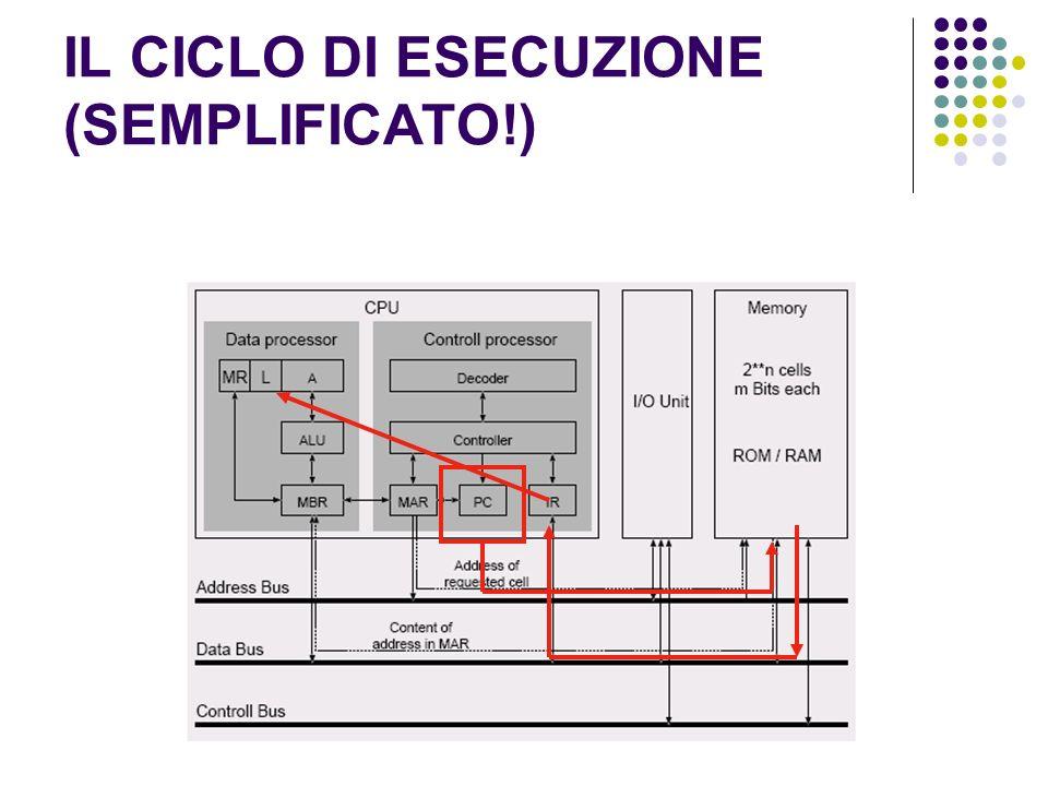 IL CICLO DI ESECUZIONE (SEMPLIFICATO!)