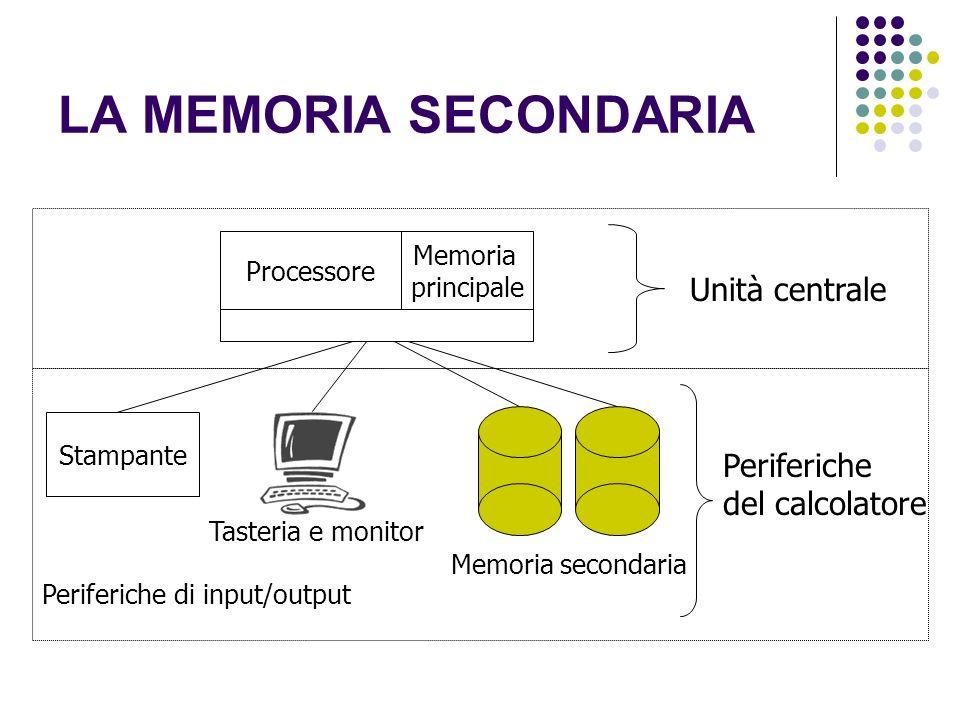 LA MEMORIA SECONDARIA Unità centrale Periferiche del calcolatore