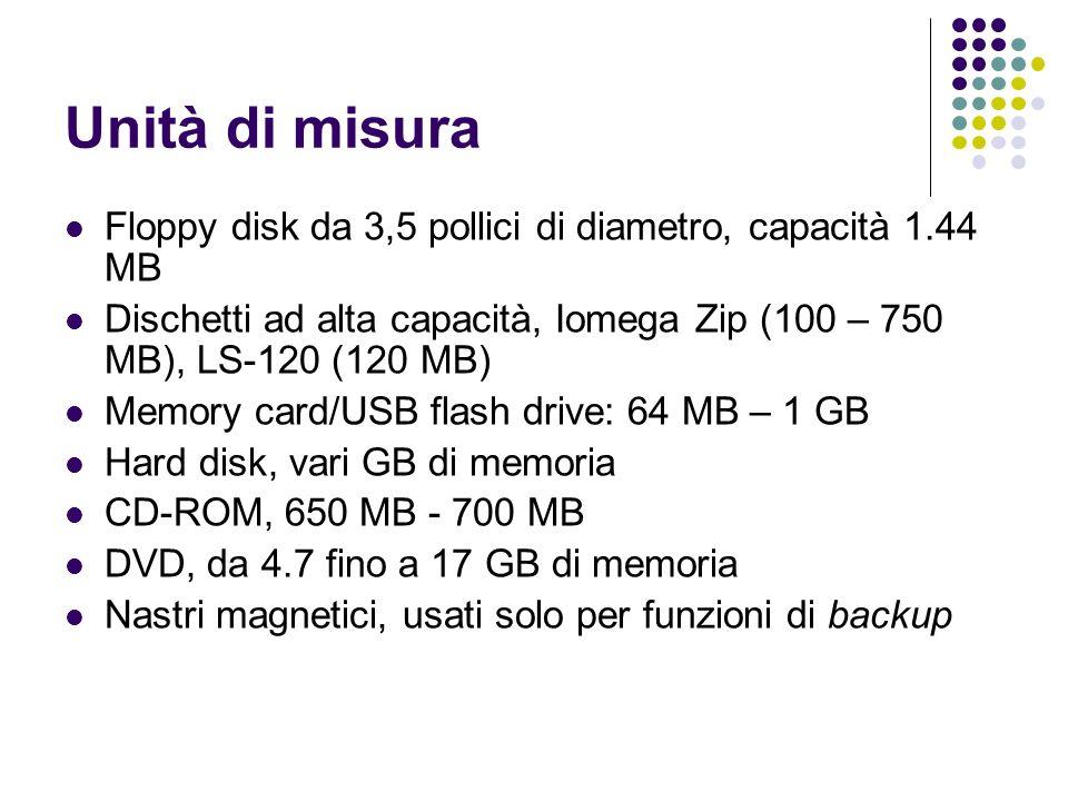 Unità di misura Floppy disk da 3,5 pollici di diametro, capacità 1.44 MB. Dischetti ad alta capacità, Iomega Zip (100 – 750 MB), LS-120 (120 MB)