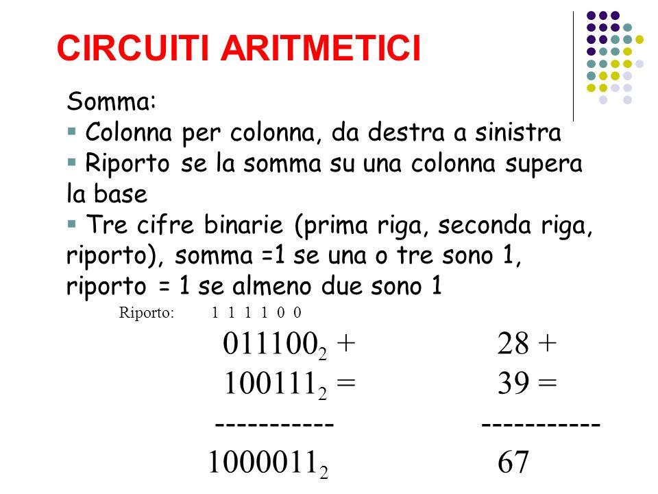 CIRCUITI ARITMETICI 0111002 + 1001112 = ----------- 10000112 28 + 39 =