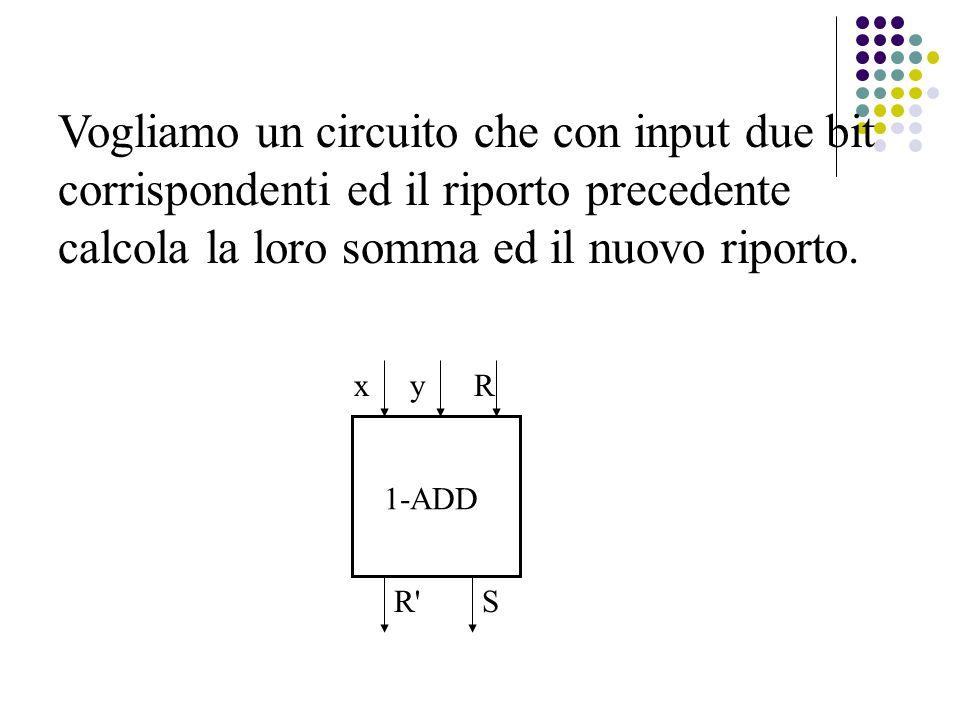 Vogliamo un circuito che con input due bit corrispondenti ed il riporto precedente calcola la loro somma ed il nuovo riporto.