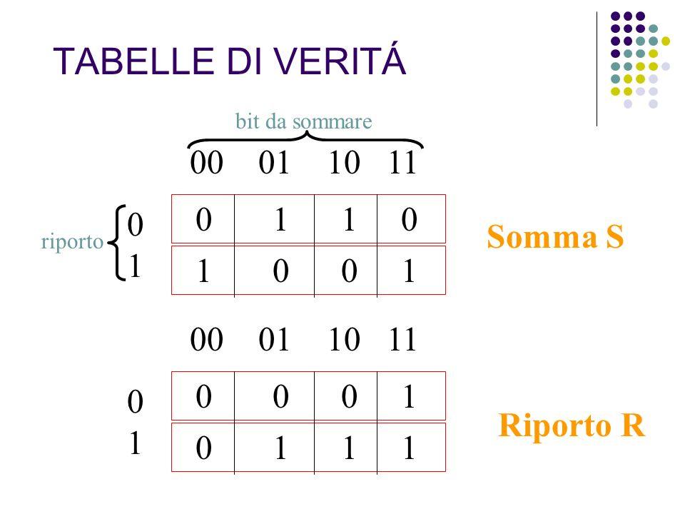 TABELLE DI VERITÁ 00 01 10 11 0 1 1 0 0 1 Somma S 1 0 0 1 00 01 10 11