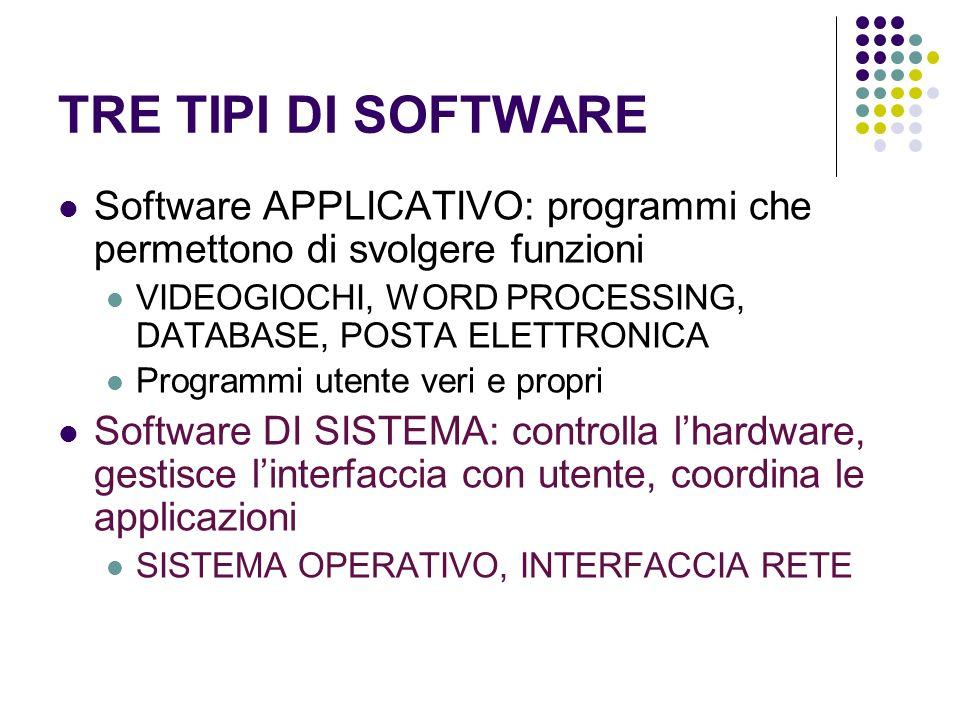 TRE TIPI DI SOFTWARESoftware APPLICATIVO: programmi che permettono di svolgere funzioni. VIDEOGIOCHI, WORD PROCESSING, DATABASE, POSTA ELETTRONICA.