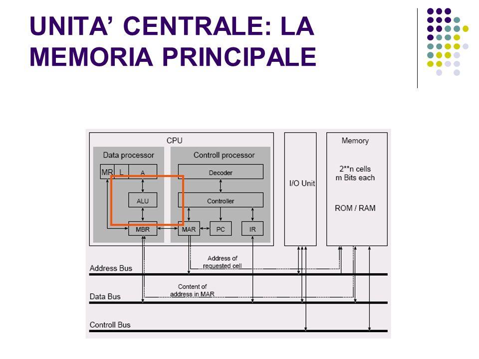 UNITA' CENTRALE: LA MEMORIA PRINCIPALE