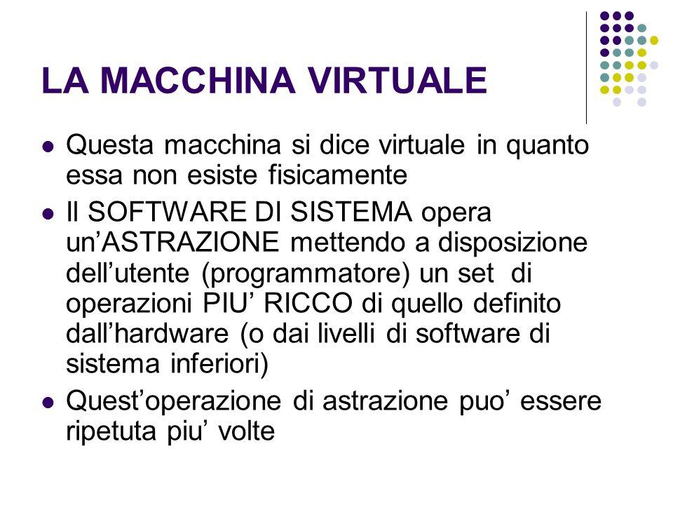 LA MACCHINA VIRTUALE Questa macchina si dice virtuale in quanto essa non esiste fisicamente.