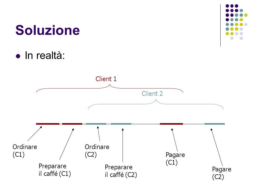 Soluzione In realtà: Client 1 Client 2 Ordinare (C1) Ordinare (C2)