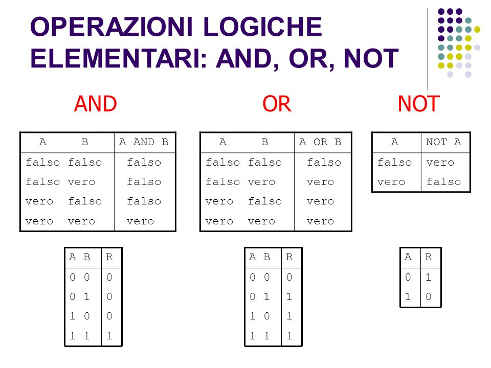 OPERAZIONI LOGICHE ELEMENTARI: AND, OR, NOT