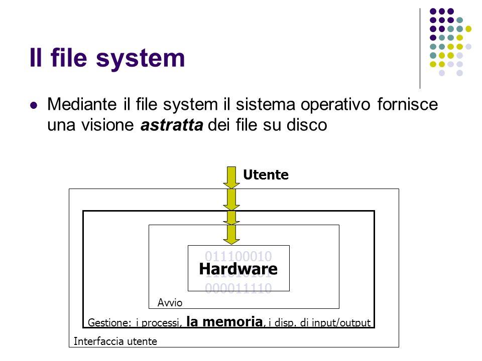 Il file systemMediante il file system il sistema operativo fornisce una visione astratta dei file su disco.