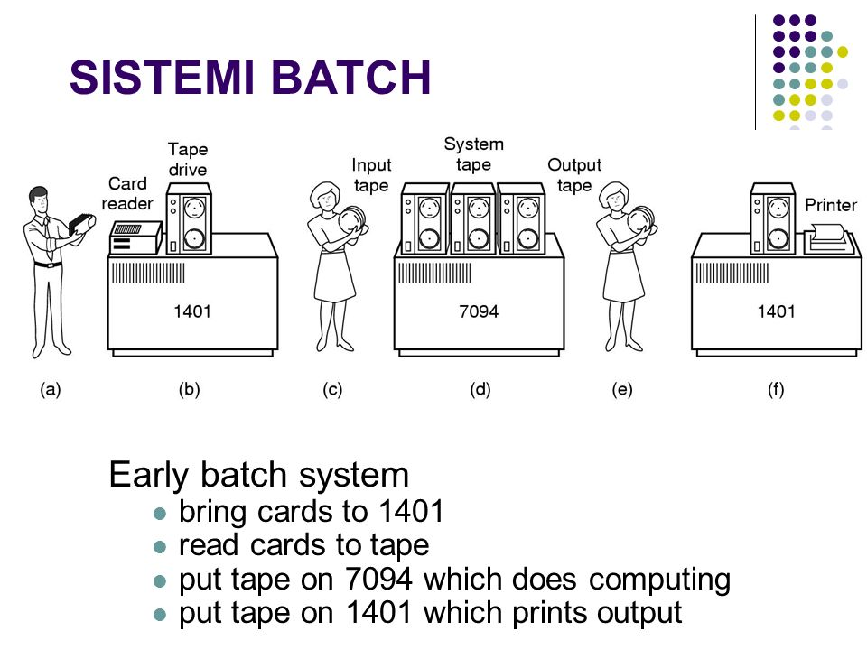 SISTEMI BATCH Early batch system bring cards to 1401