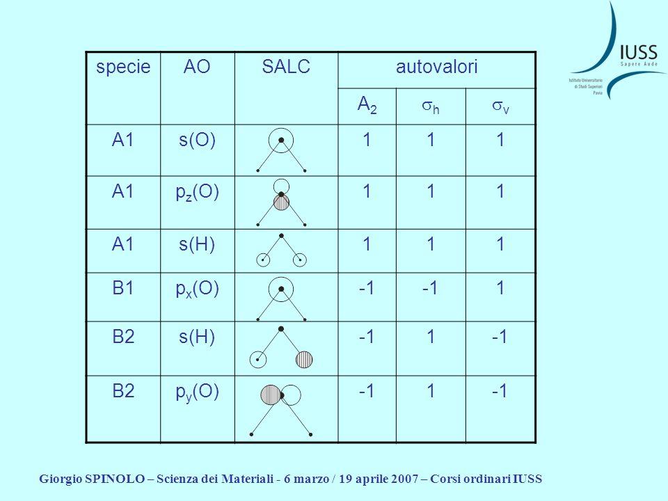 specie AO SALC autovalori A2 sh sv A1 s(O) 1 pz(O) s(H) B1 px(O) -1 B2