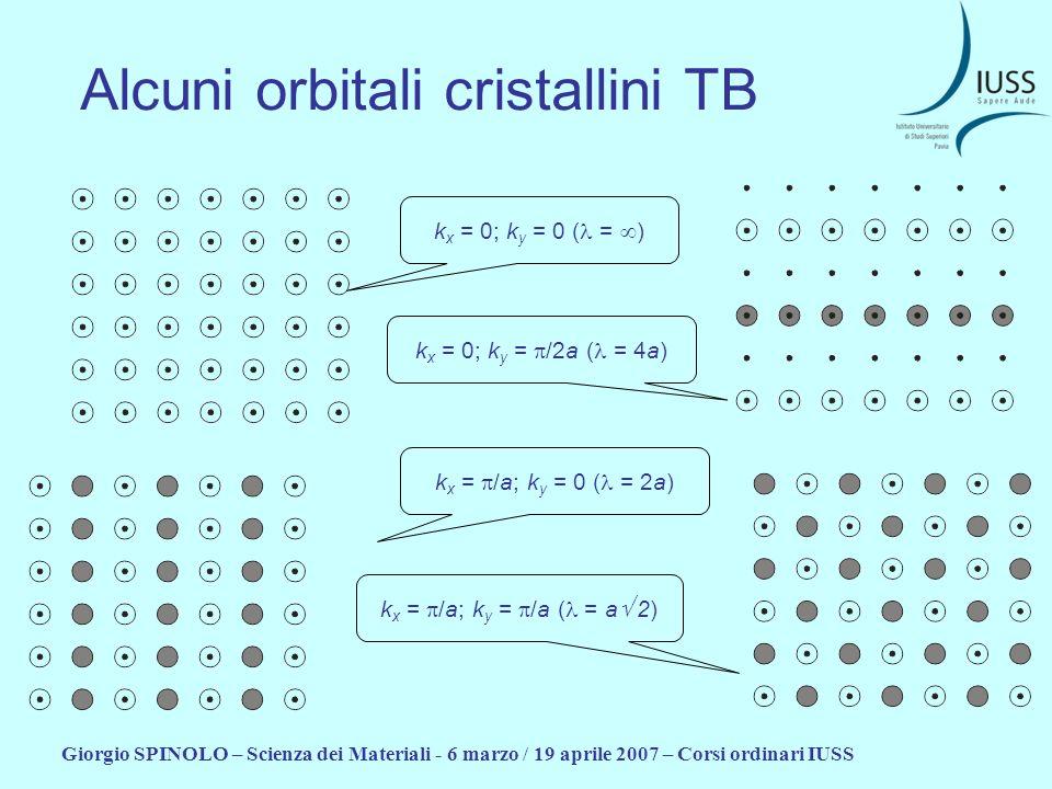 Alcuni orbitali cristallini TB