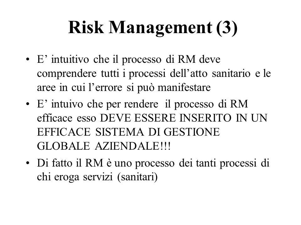Risk Management (3)