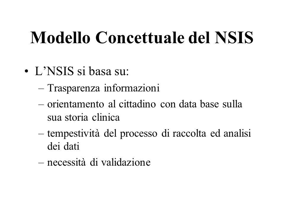 Modello Concettuale del NSIS