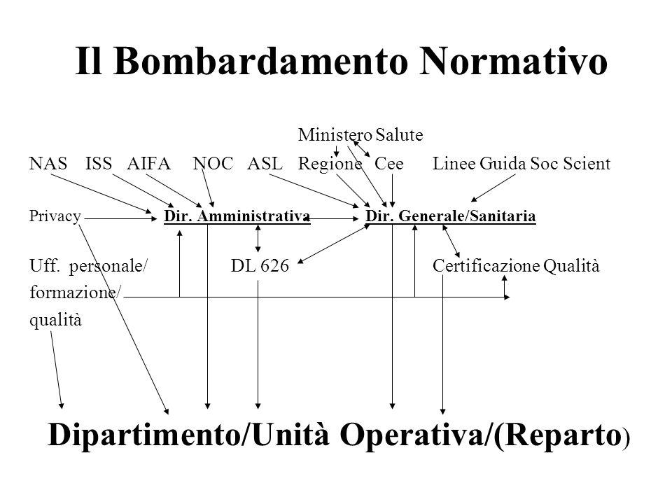Il Bombardamento Normativo