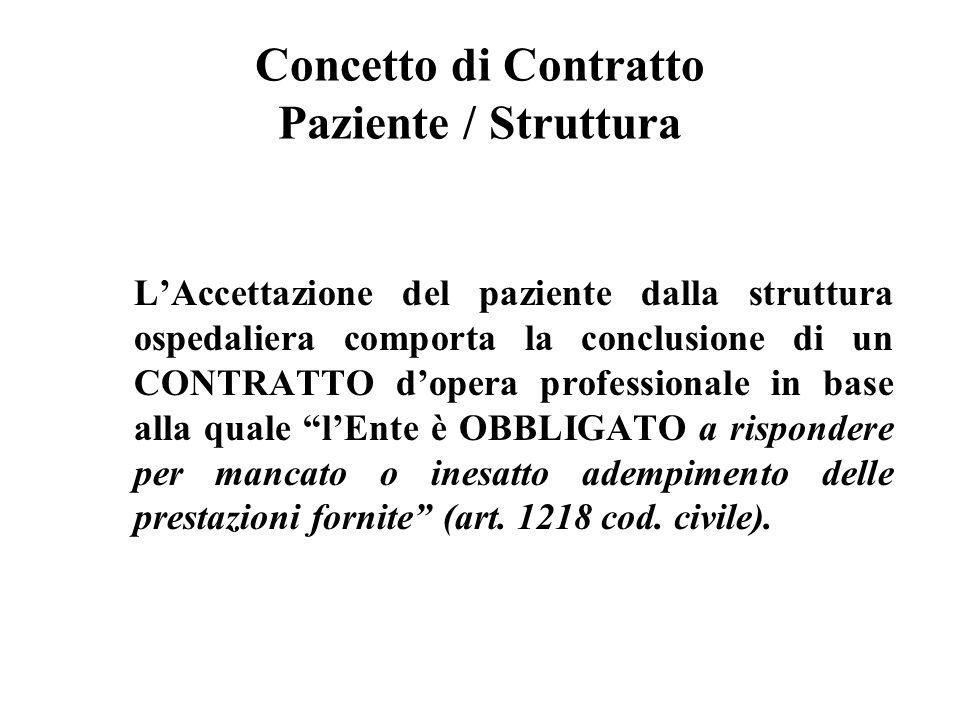 Concetto di Contratto Paziente / Struttura