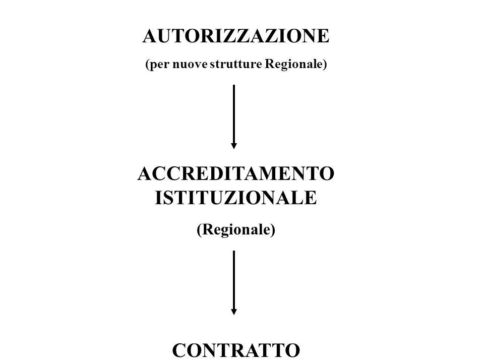 (per nuove strutture Regionale) ACCREDITAMENTO ISTITUZIONALE