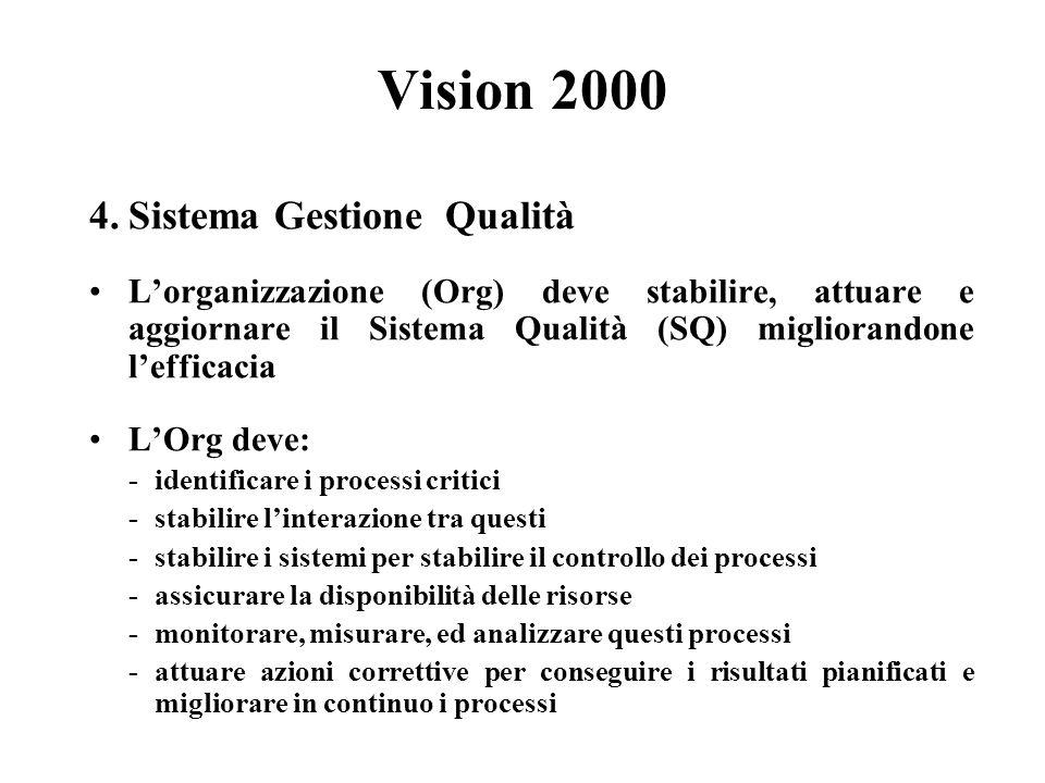 Vision 2000 4. Sistema Gestione Qualità