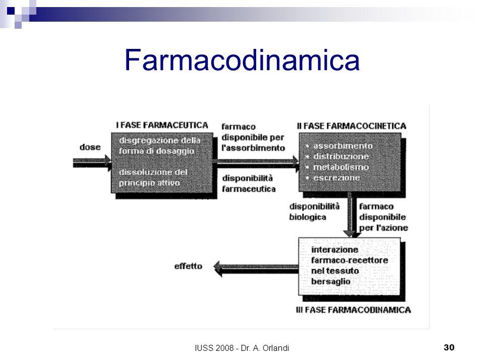 Farmacodinamica IUSS 2008 - Dr. A. Orlandi