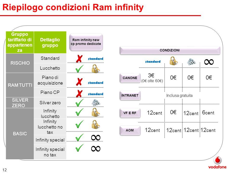 Gruppo tariffario di appartenenza Ram infinity new cp promo dedicate