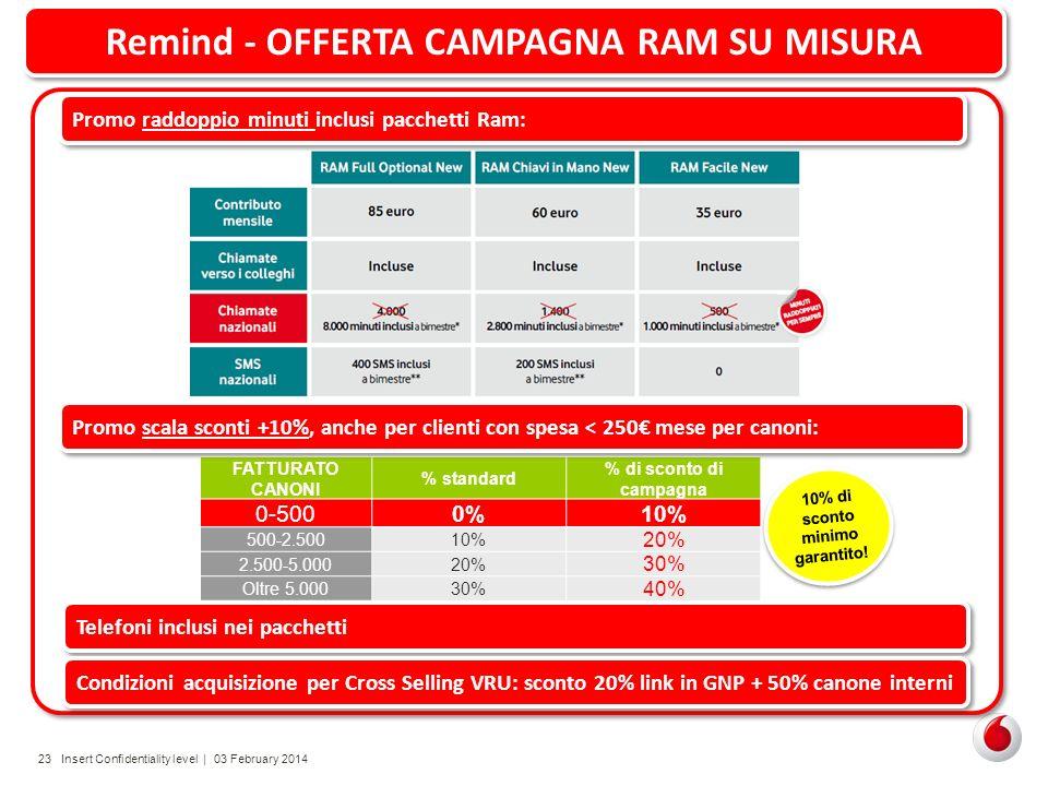 Remind - OFFERTA CAMPAGNA RAM SU MISURA