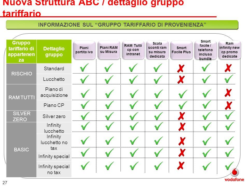 Nuova Struttura ABC / dettaglio gruppo tariffario