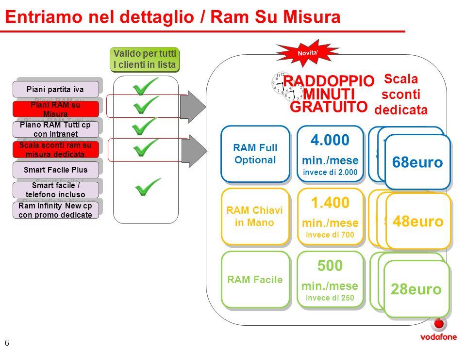 Entriamo nel dettaglio / Ram Su Misura