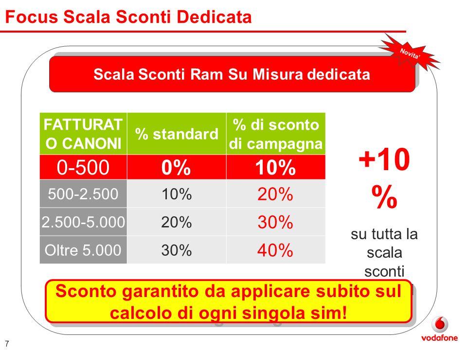 Focus Scala Sconti Dedicata