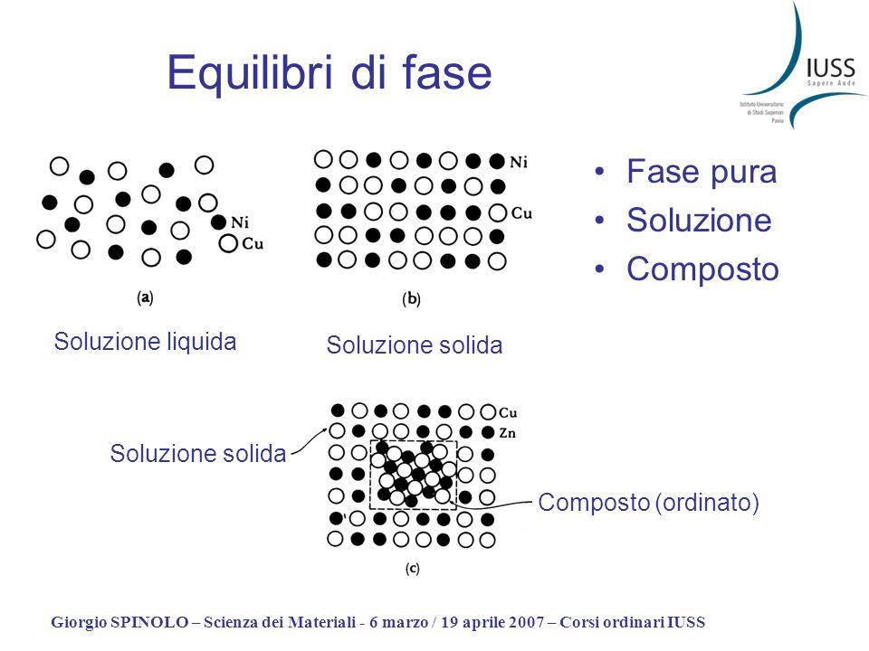Equilibri di fase Fase pura Soluzione Composto Soluzione liquida