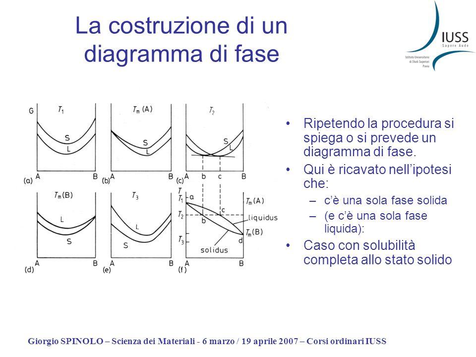 La costruzione di un diagramma di fase