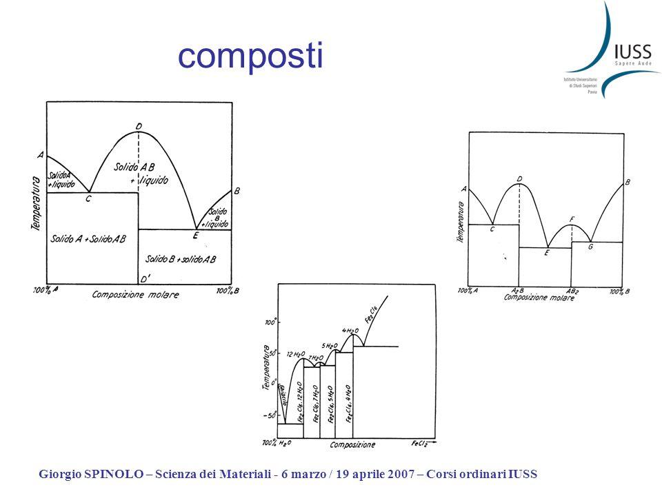 composti Giorgio SPINOLO – Scienza dei Materiali - 6 marzo / 19 aprile 2007 – Corsi ordinari IUSS