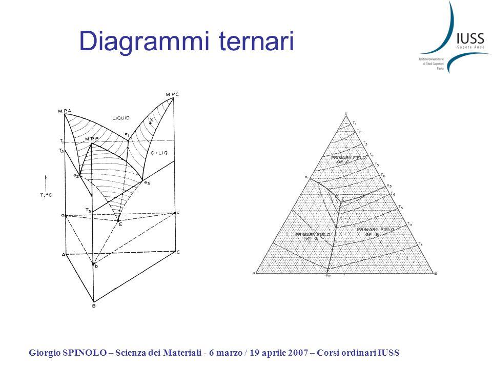 Diagrammi ternari Giorgio SPINOLO – Scienza dei Materiali - 6 marzo / 19 aprile 2007 – Corsi ordinari IUSS.