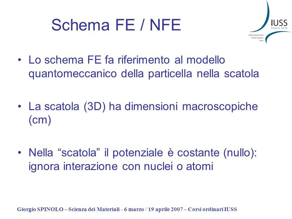 Schema FE / NFE Lo schema FE fa riferimento al modello quantomeccanico della particella nella scatola.