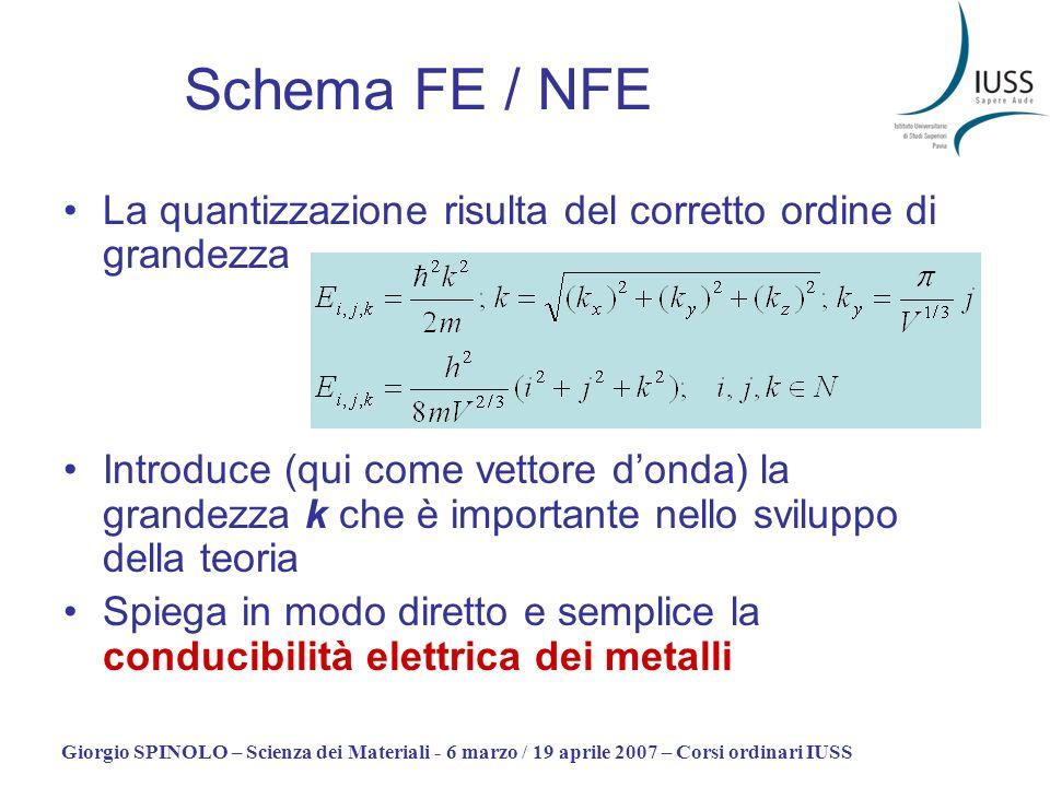 Schema FE / NFE La quantizzazione risulta del corretto ordine di grandezza.